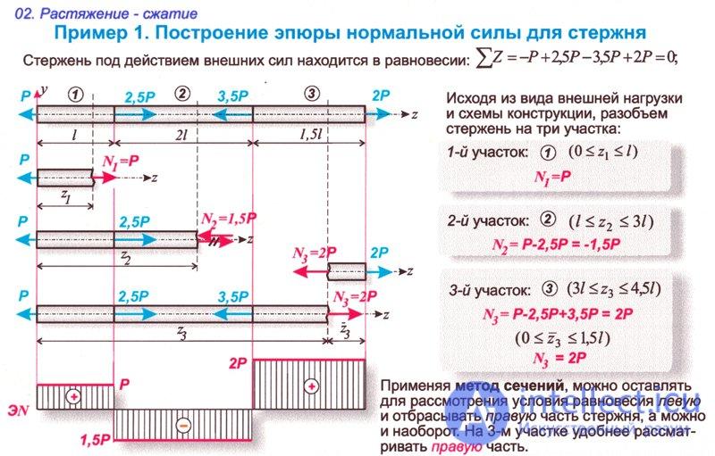 Решение задач растяжение сжатие решение задач по физике 10 класс задачник