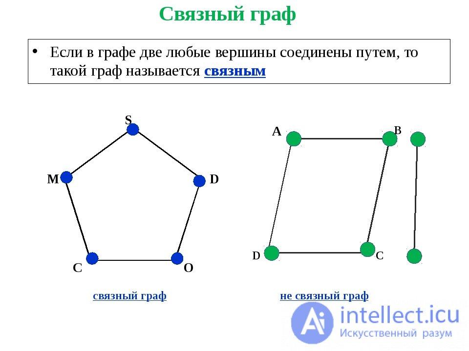 Связный граф, Не связный граф, сильносвязный граф ...