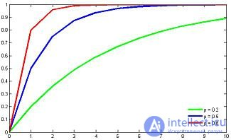 Гипергеометрическое распределение решение задач примеры практике чтобы решить задачу по математической