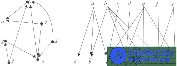 Число внешней устойчивости графа - Дискретная математика ...
