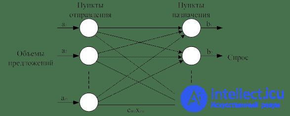 Системный анализ решение транспортной задачи интересные задачи по геометрии с решением 9 класс