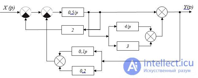 Примеры решения задач по тау передаточные функции задачи по недостаче решение