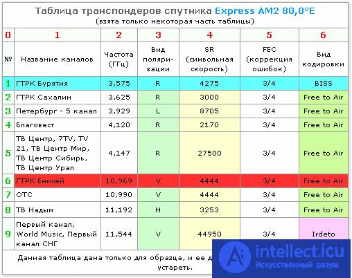 частоты спутниковых каналов последние обновления
