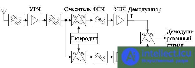 Супергетеродинный радиопримник с двойной преобразованием частоты